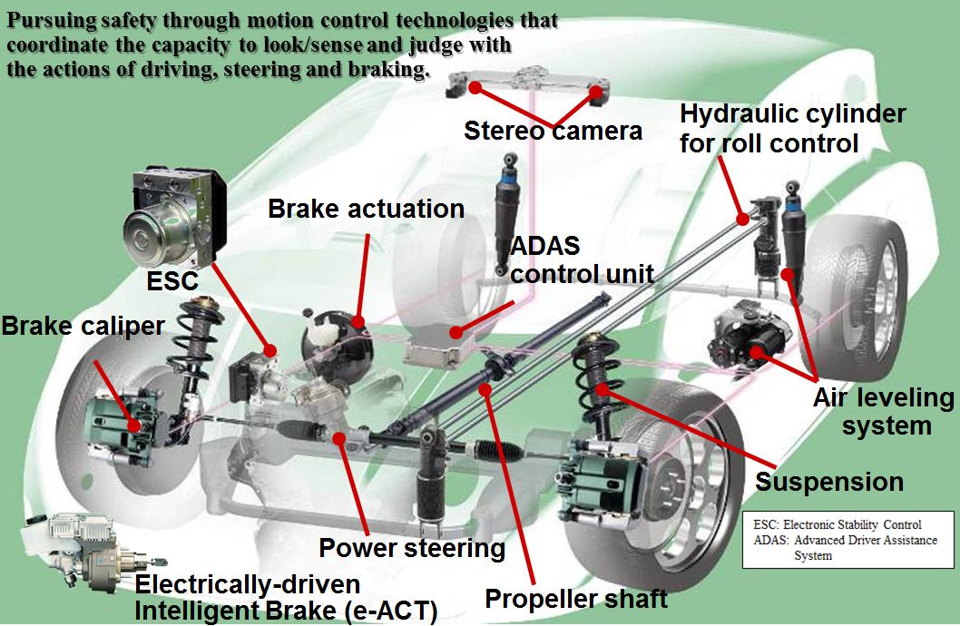 Drive Control Systems : Hitachi Automotive Systems Americas