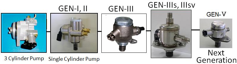 High Pressure Fuel Pump : Hitachi Automotive Systems ...
