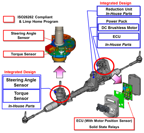 Steering System : Hitachi Automotive Systems Americas, Inc.