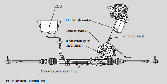 The Electronic Control Unit Controls Sd Sensitive Steering Systems By Processing Signals Indicating Vehicle And Rotation Of