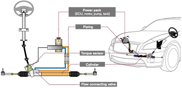 Nheps Is A Motor Driven Hydraulic Steering System Designed To Ist The Driver In By Lying Direct Pressure Cylinder