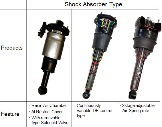 Suspension Control System : Hitachi Automotive Systems Americas, Inc