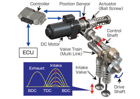 Variable Valve Event and Lift Control system (VEL ...